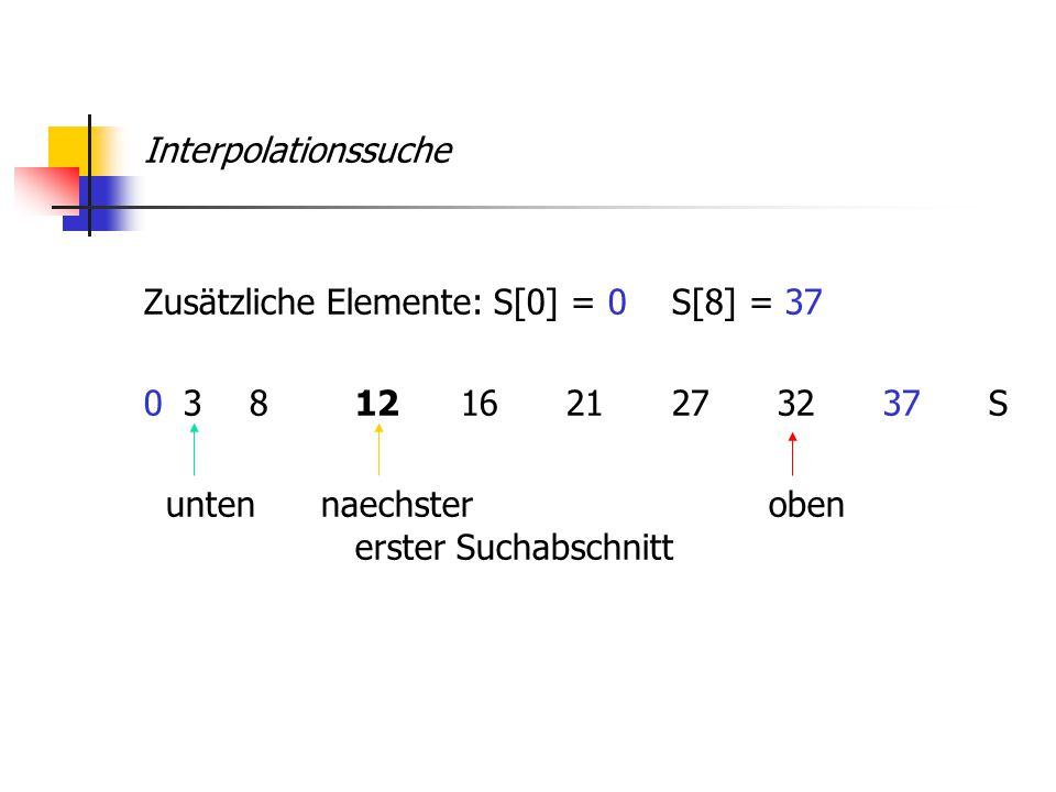 Interpolationssuche Zusätzliche Elemente: S[0] = 0 S[8] = 37 0 3 8 12 16 21 27 32 37 S unten naechster oben erster Suchabschnitt